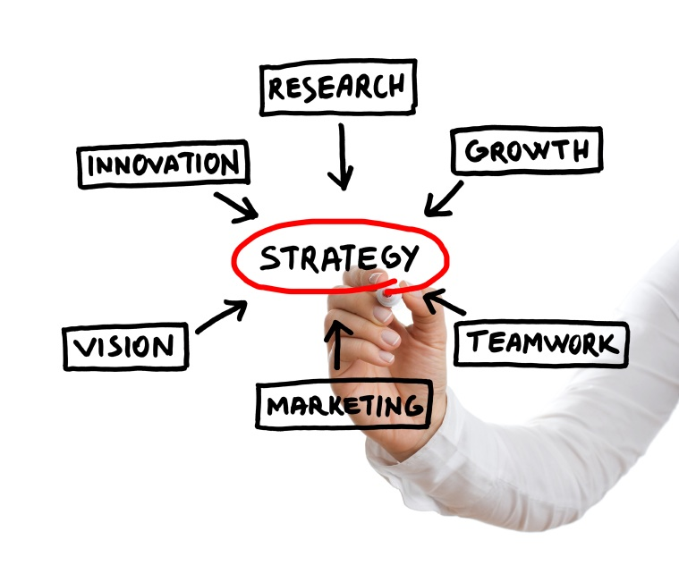 SevenWays a Strategic Business Plan Might Help Your Company Succeed